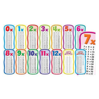 Picture of Multiplicatipon Tables Bulletin Boards set
